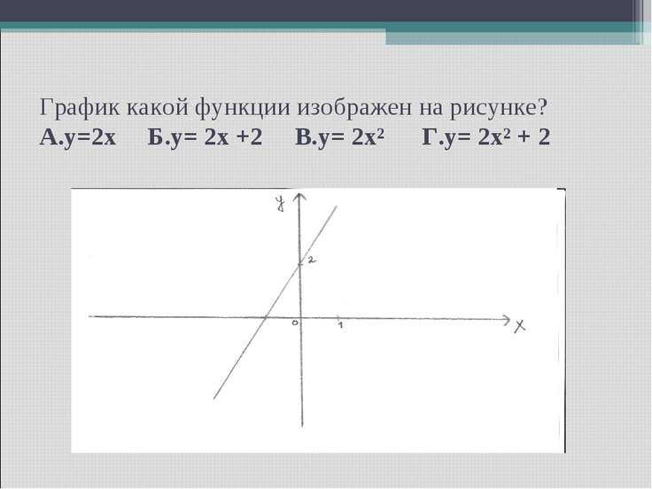 График какой функции изображен на рисунке? А.y=2x Б.y= 2x +2 В.y= 2x² Г.y= 2x...