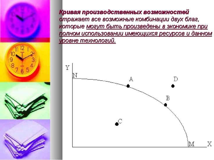 Кривая производственных возможностей отражает все возможные комбинации двух б...