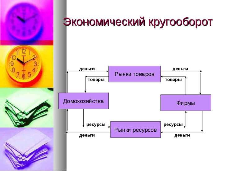 Экономический кругооборот Домохозяйства Рынки ресурсов Рынки товаров Фирмы де...