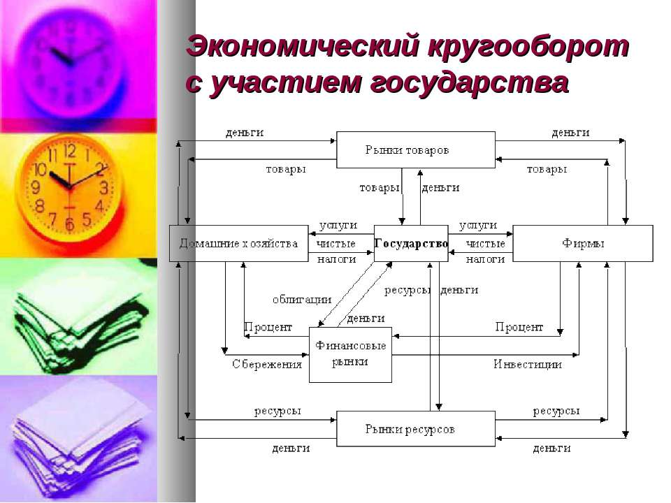 Экономический кругооборот с участием государства