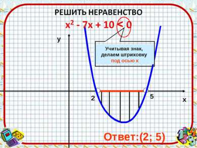 2 5 х у Ответ:(2; 5) Учитывая знак, делаем штриховку под осью х