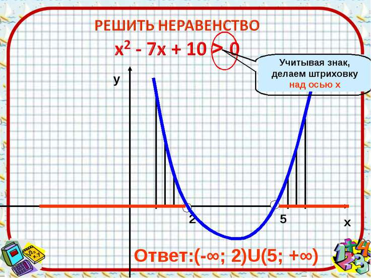 2 5 х у Ответ:(-∞; 2)U(5; +∞) Учитывая знак, делаем штриховку над осью х