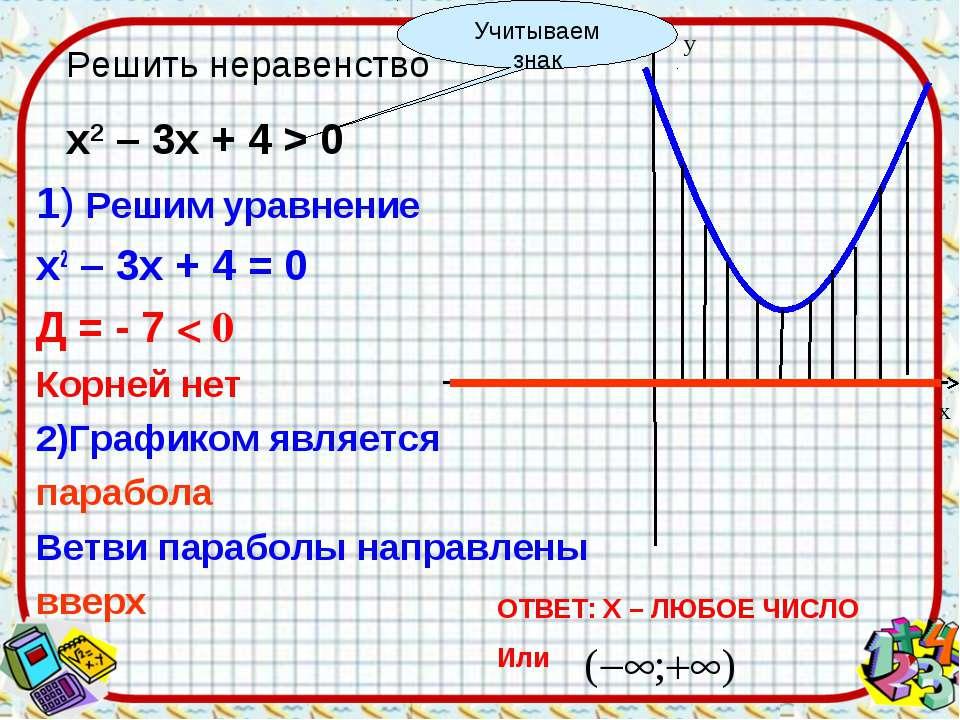 1) Решим уравнение х2 – 3х + 4 = 0 Д = - 7 < 0 Корней нет 2)Графиком является...