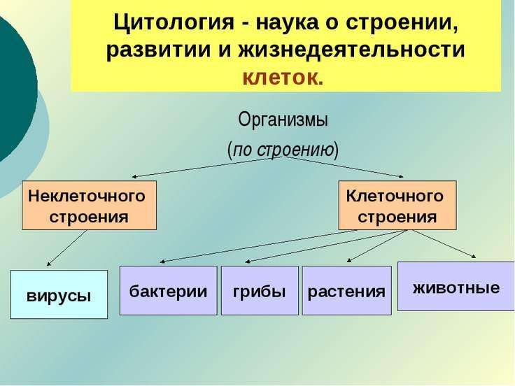 Цитология - наука о строении, развитии и жизнедеятельности клеток. Организмы ...