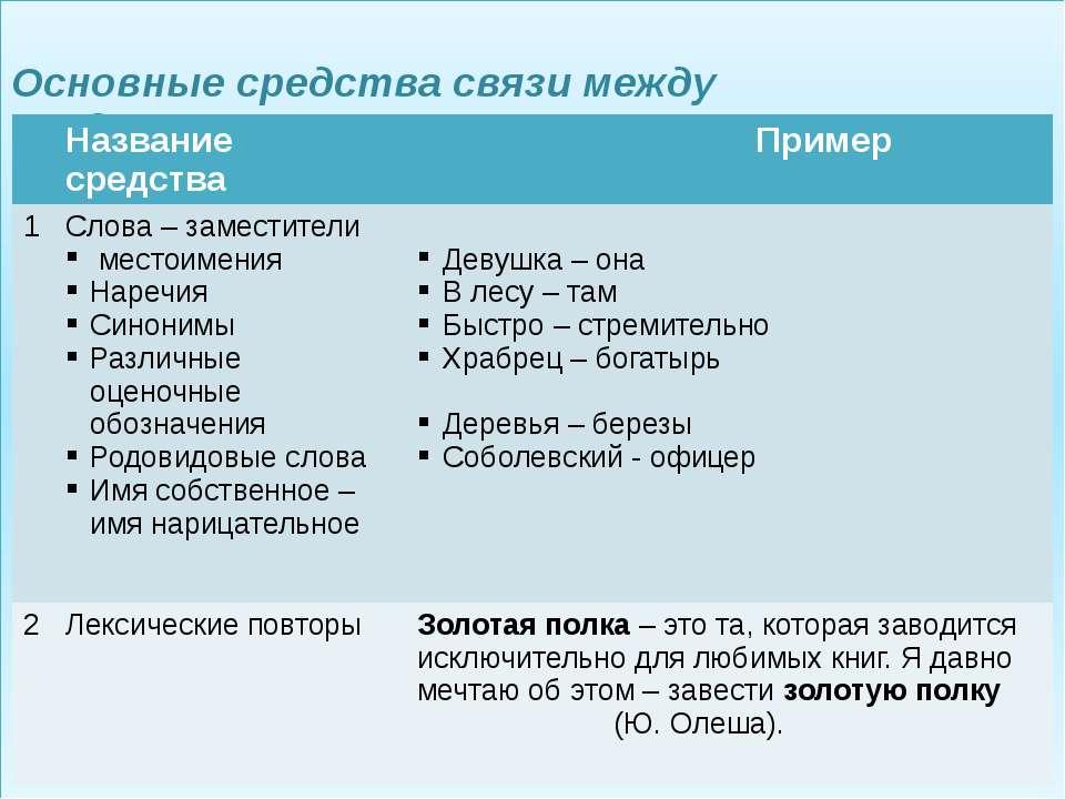 Основные средства связи между предложениями в тексте Название средства Пример...