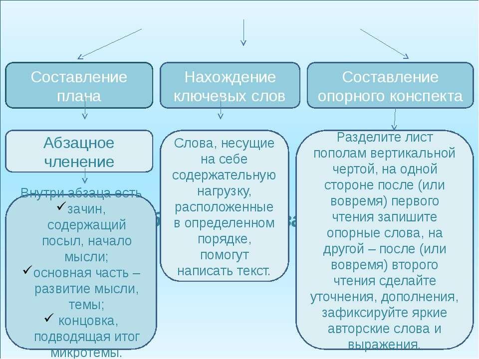 Способы фиксирования информации Составление плана Абзацное членение Нахождени...