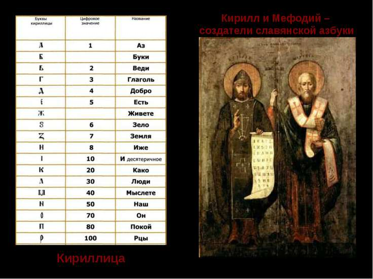Кирилл и Мефодий – создатели славянской азбуки Кириллица Кириллица