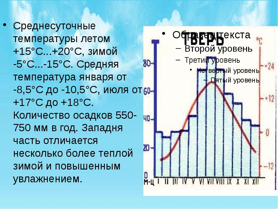 Среднесуточные температуры летом +15°С...+20°С, зимой -5°С...-15°С. Средняя т...