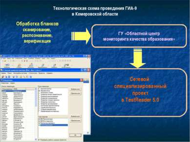 Технологическая схема проведения ГИА-9 в Кемеровской области Обработка бланко...