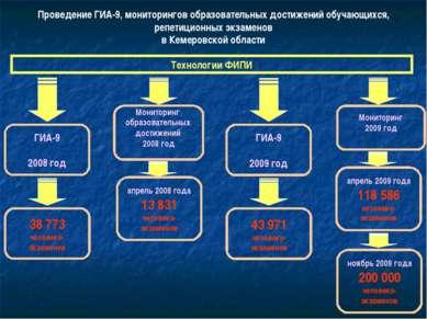 Проведение ГИА-9, мониторингов образовательных достижений обучающихся, репети...