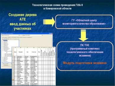 Технологическая схема проведения ГИА-9 в Кемеровской области Создание дерева ...