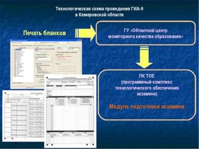 Технологическая схема проведения ГИА-9 в Кемеровской области Печать бланков Г...