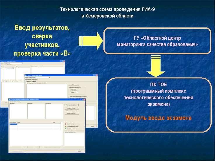 Технологическая схема проведения ГИА-9 в Кемеровской области Ввод результатов...