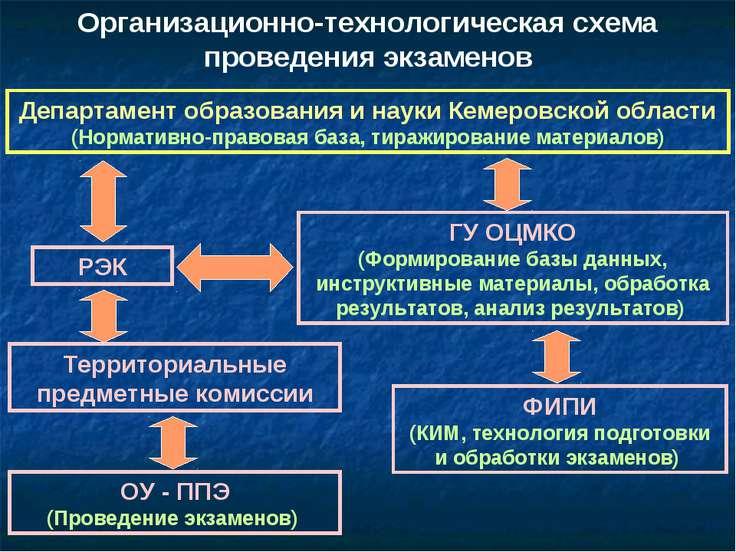 Организационно-технологическая схема проведения экзаменов Департамент образов...