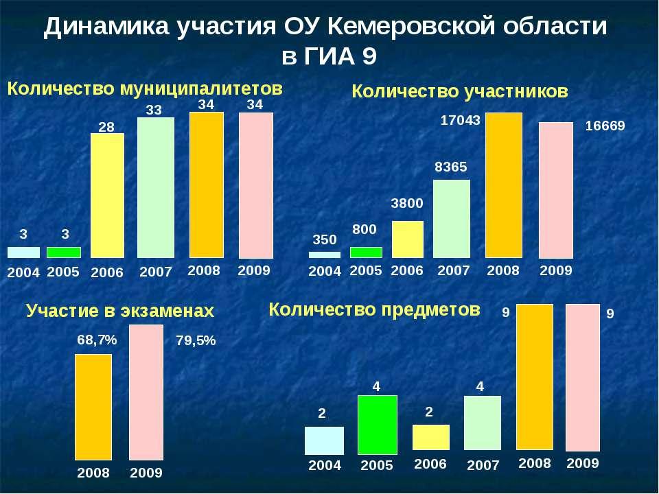 Динамика участия ОУ Кемеровской области в ГИА 9 Количество муниципалитетов 34...