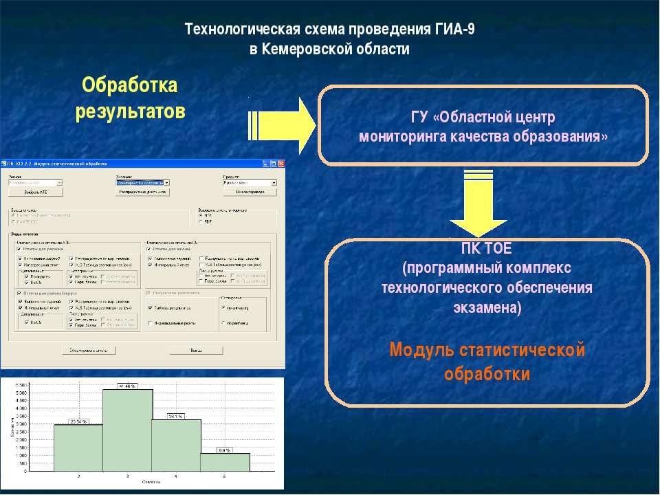 Технологическая схема проведения ГИА-9 в Кемеровской области Обработка резуль...