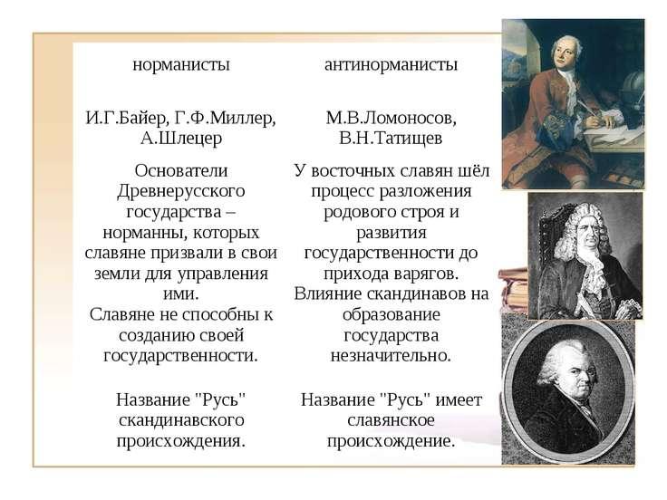 норманисты антинорманисты И.Г.Байер, Г.Ф.Миллер, А.Шлецер М.В.Ломоносов, В.Н....