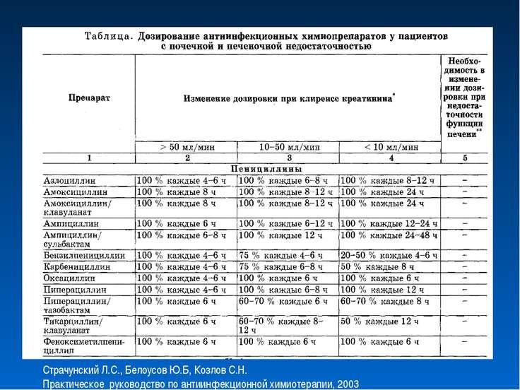 Страчунский Л.С., Белоусов Ю.Б, Козлов С.Н. Практическое руководство по антии...