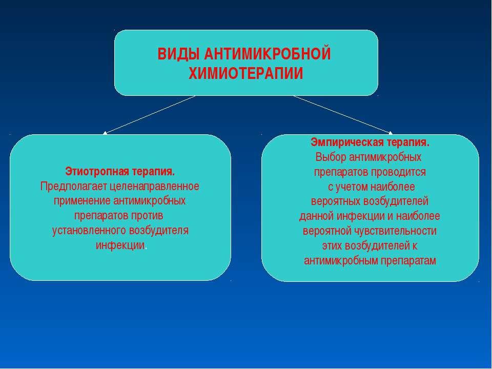 ВИДЫ АНТИМИКРОБНОЙ ХИМИОТЕРАПИИ Этиотропная терапия. Предполагает целенаправл...