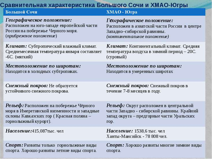 Сравнительная характеристика Большого Сочи и ХМАО-Югры Большой Сочи ХМАО - Юг...