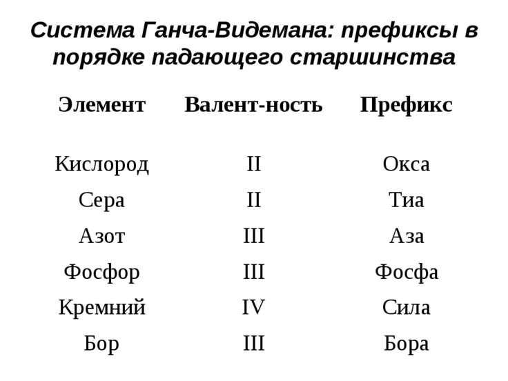 Система Ганча-Видемана: префиксы в порядке падающего старшинства