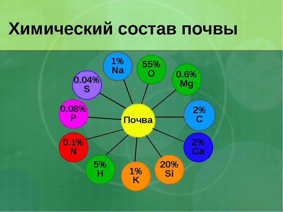 Химический состав почвы 0.6% Mg 2% C 1% K 1% Na 55% O 20% Si 5% H 0.1% N 0.08...