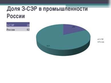 Доля З-СЭР в промышленности России З-СЭР 18 Россия 82