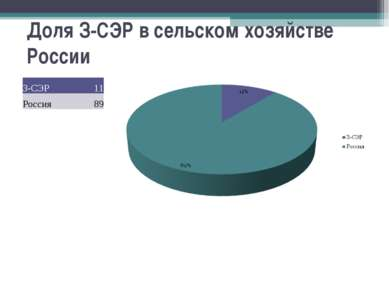 Доля З-СЭР в сельском хозяйстве России З-СЭР 11 Россия 89