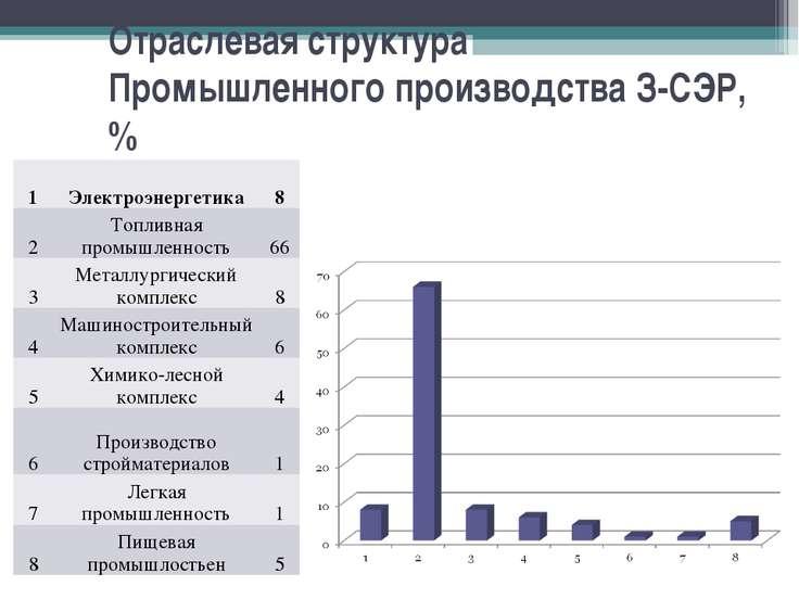 Отраслевая структура Промышленного производства З-СЭР, % 1 Электроэнергетика ...