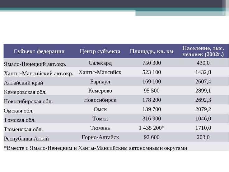 Субъект федерации Центр субъекта Площадь, кв. км Население, тыс. человек (200...