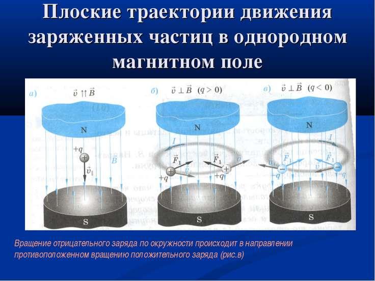 Плоские траектории движения заряженных частиц в однородном магнитном поле Зар...