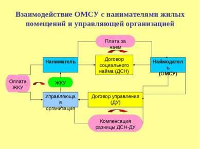 Взаимодействие ОМСУ с нанимателями жилых помещений и управляющей организацией