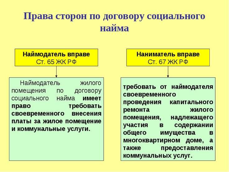 Права сторон по договору социального найма
