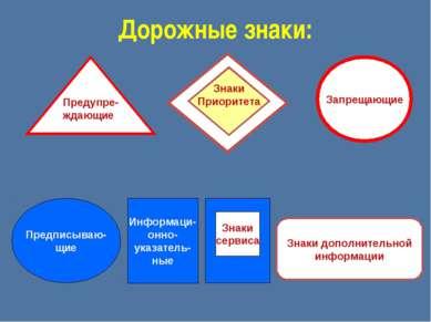 Дорожные знаки: Предупре- ждающие Запрещающие Предписываю- щие Информаци- онн...