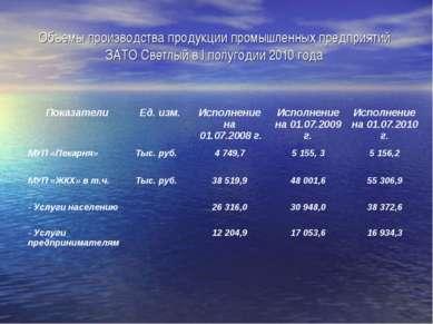 Объемы производства продукции промышленных предприятий ЗАТО Светлый в I полуг...