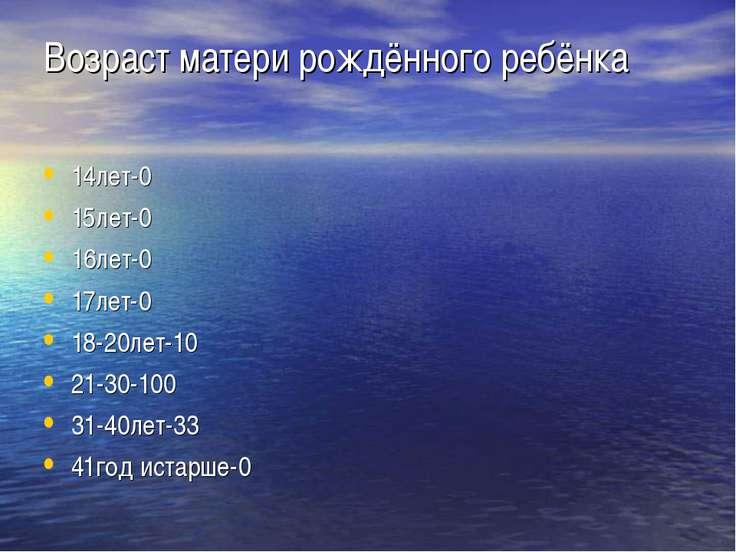 Возраст матери рождённого ребёнка 14лет-0 15лет-0 16лет-0 17лет-0 18-20лет-10...