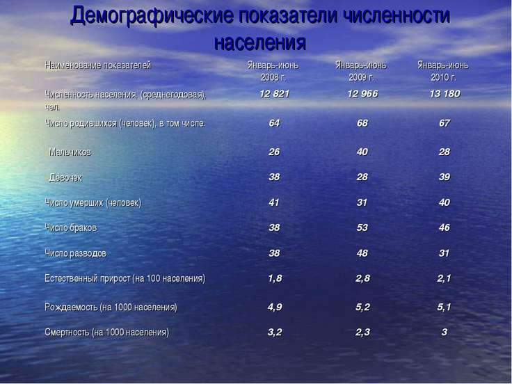 Демографические показатели численности населения Наименование показателей Янв...