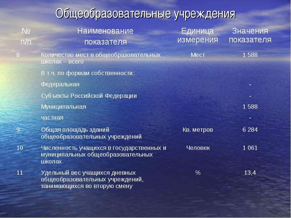Общеобразовательные учреждения № п/п Наименование показателя Единица измерени...