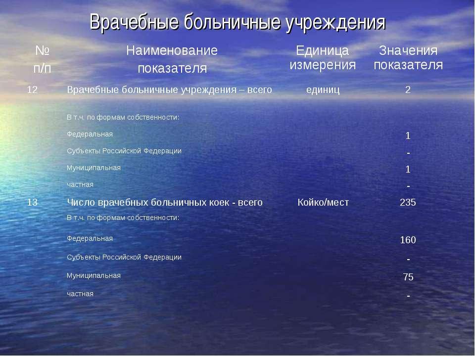Врачебные больничные учреждения № п/п Наименование показателя Единица измерен...