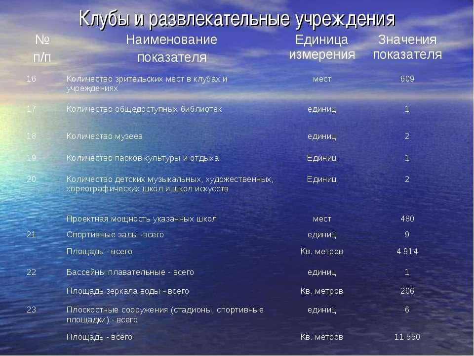 Клубы и развлекательные учреждения № п/п Наименование показателя Единица изме...