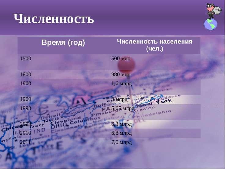 Численность Время(год) Численность населения (чел.) 1500 500млн 1800 980м...