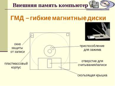 Внешняя память компьютера ГМД – гибкие магнитные диски окно защиты от записи ...