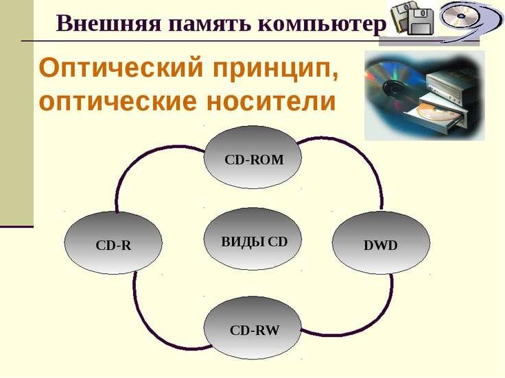 Внешняя память компьютера Оптический принцип, оптические носители