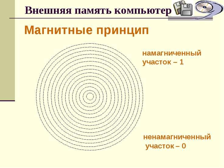 Внешняя память компьютера Магнитные принцип намагниченный участок – 1 ненамаг...