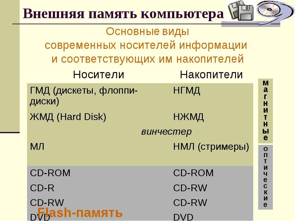 Внешняя память компьютера Основные виды современных носителей информации и со...