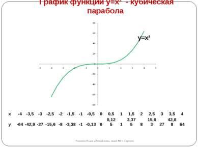 График функции y=x3 - кубическая парабола Романова Надежда Михайловна, лицей ...