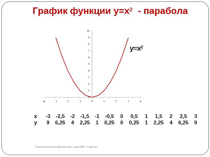 График функции y=x2 - парабола Романова Надежда Михайловна, лицей №4 г. Сарат...