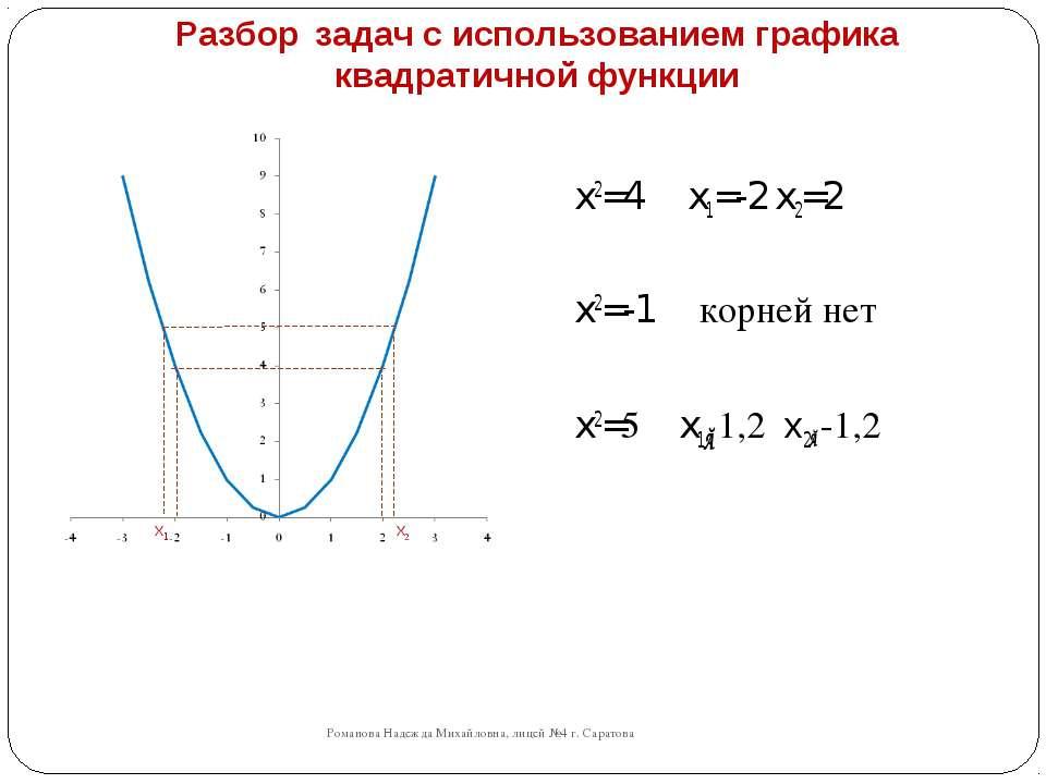 Разбор задач с использованием графика квадратичной функции Романова Надежда М...