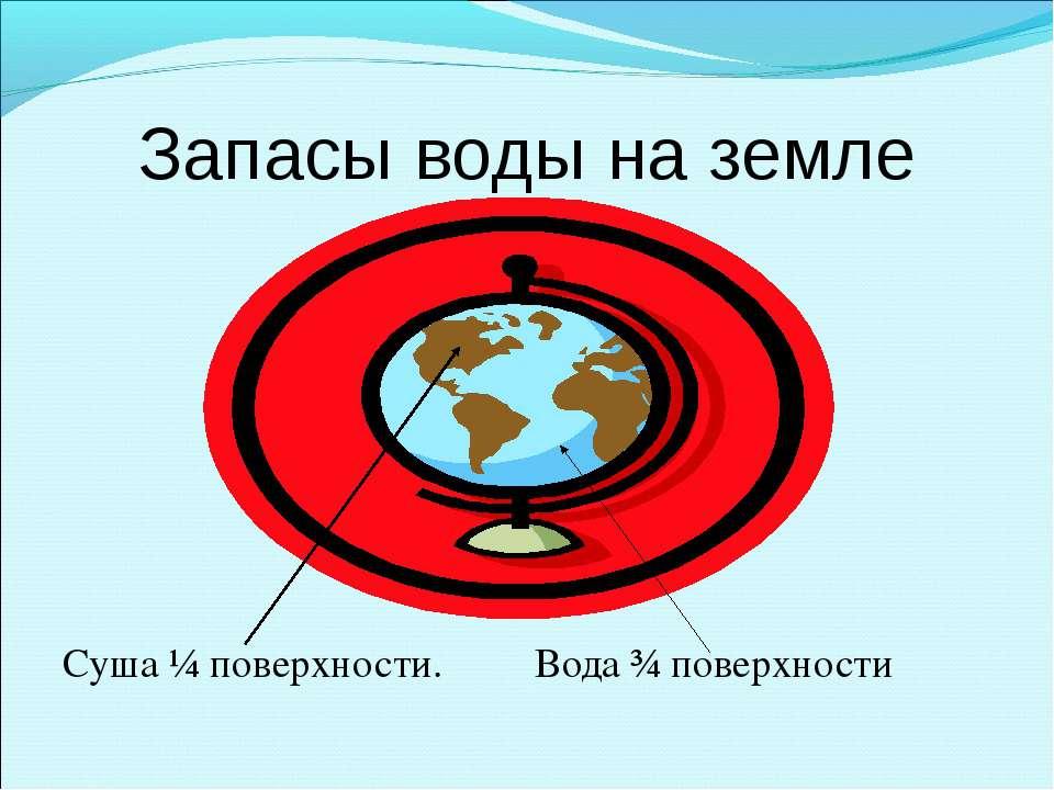 Запасы воды на земле Суша ¼ поверхности. Вода ¾ поверхности