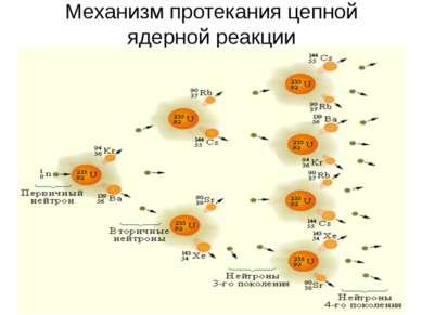 Механизм протекания цепной ядерной реакции